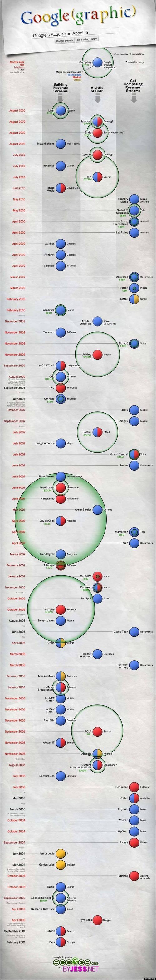 Infografik: Google hat Hunger…