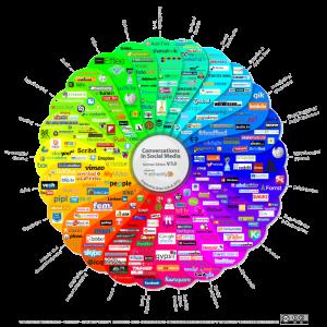 Social Media Map Conversation Prism 2012