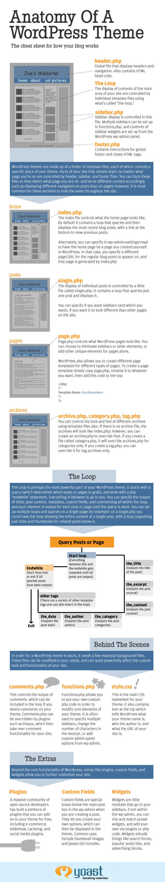 Hilfreich: How WordPress Themes Actually Work [INFOGRAPHIC]