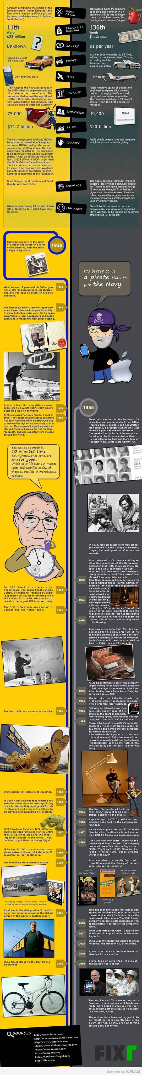 Apple und IKEA: Die Erfolgsgeschichten von Ingvar Kamprad und Steve Jobs #infografik