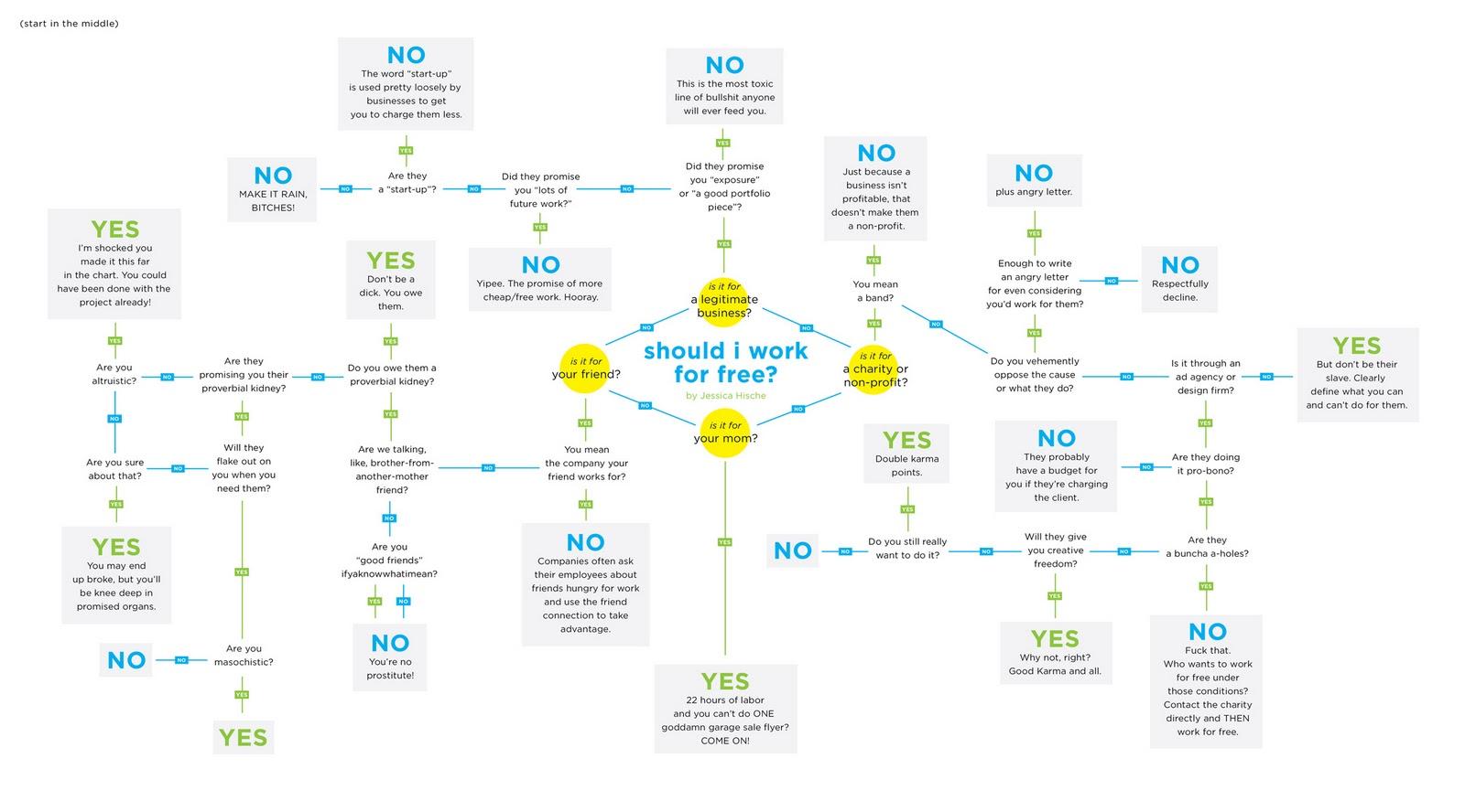 Should I work for free? #infografik