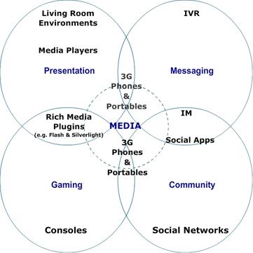 What is transmedia? (Reblog: seizethemedia) #infografik