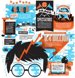 Infografik: Harry Potter And The Multibillion-Dollar Empire -(via GeekTyrant)