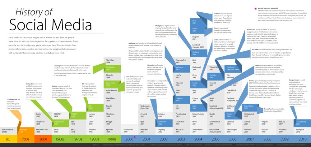 Infografik: History of Social Media