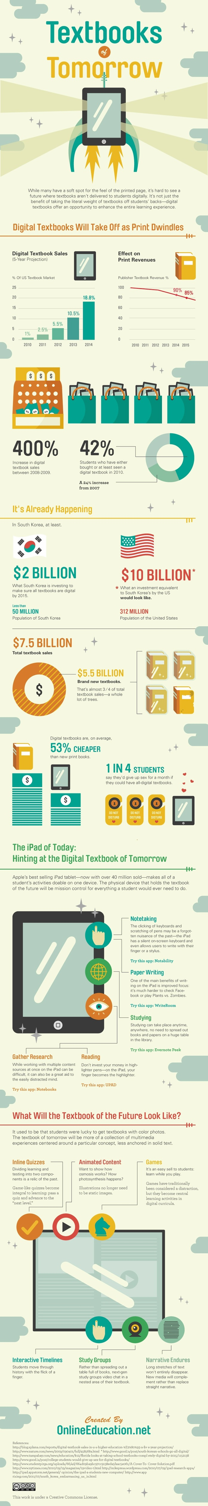 The Textbooks of Tomorrow [Infographic] | Geekosystem